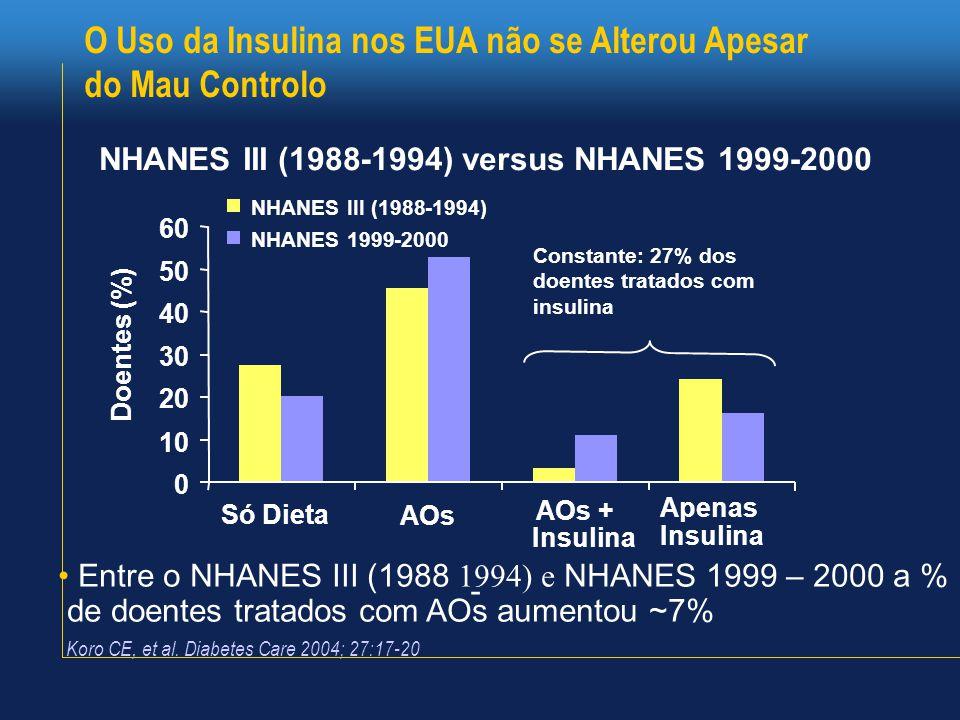 O Uso da Insulina nos EUA não se Alterou Apesar do Mau Controlo • Entre o NHANES III (1988 1994) e NHANES 1999 – 2000 a % de doentes tratados com AOs aumentou ~7% - NHANES III (1988-1994) NHANES 1999-2000 AOs + Insulina Constante: 27% dos doentes tratados com insulina 0 10 20 30 40 50 60 AOs Só Dieta Apenas Insulina Doentes (%) NHANES III (1988-1994) versus NHANES 1999-2000 Koro CE, et al.