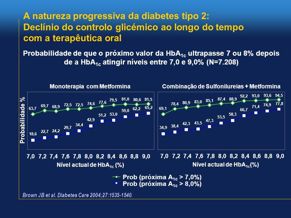 Probabilidade de que o próximo valor da HbA 1c ultrapasse 7 ou 8% depois de a HbA 1c atingir níveis entre 7,0 e 9,0% (N=7.208) Brown JB et al. Diabete