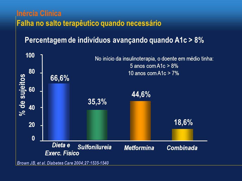 Brown JB, et al. Diabetes Care 2004;27:1535-1540 100 80 60 40 20 0 % de sujeitos 66,6% 35,3% 44,6% 18,6% No início da insulinoterapia, o doente em méd