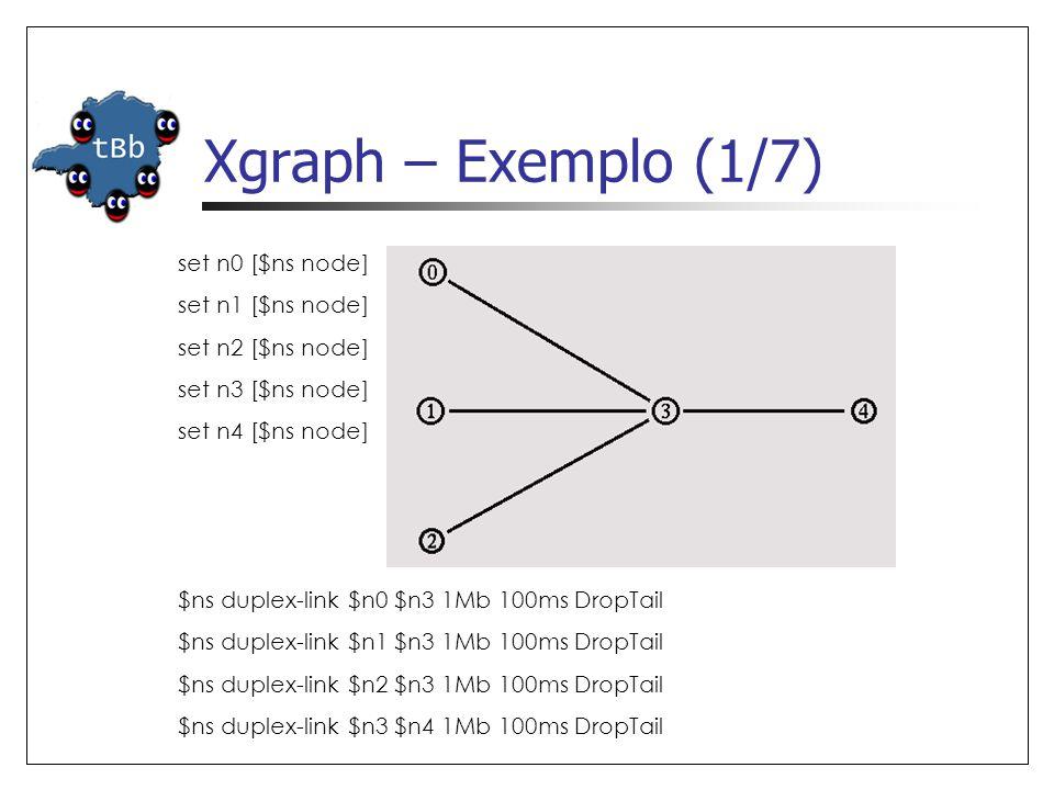 Xgraph – Exemplo (1/7) set n0 [$ns node] set n1 [$ns node] set n2 [$ns node] set n3 [$ns node] set n4 [$ns node] $ns duplex-link $n0 $n3 1Mb 100ms Dro