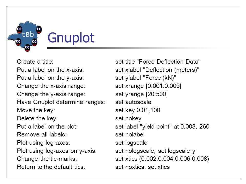 Gnuplot Create a title:set title
