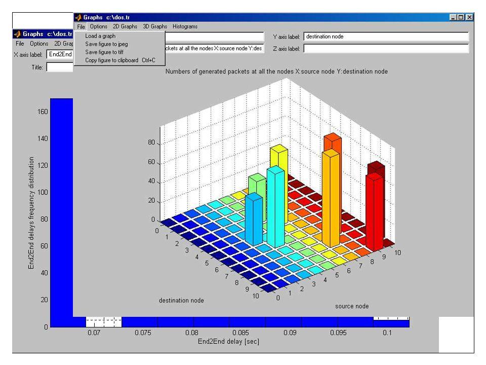 Geração de gráficos  Um gráficos é uma maneira prática para se visualizar resultados.