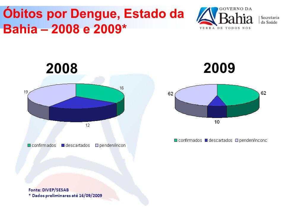 Fonte: DIVEP/SESAB * Dados preliminares até 16/09/2009 Óbitos por Dengue, Estado da Bahia – 2008 e 2009* 2008 2009