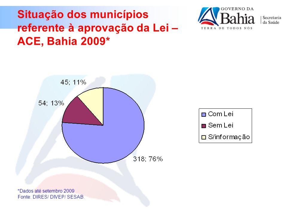 Situação dos municípios referente à aprovação da Lei – ACE, Bahia 2009* *Dados até setembro 2009 Fonte: DIRES/ DIVEP/ SESAB.