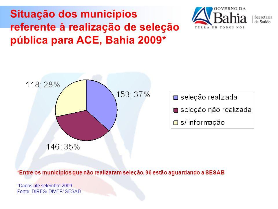 Situação dos municípios referente à realização de seleção pública para ACE, Bahia 2009* *Dados até setembro 2009 Fonte: DIRES/ DIVEP/ SESAB.