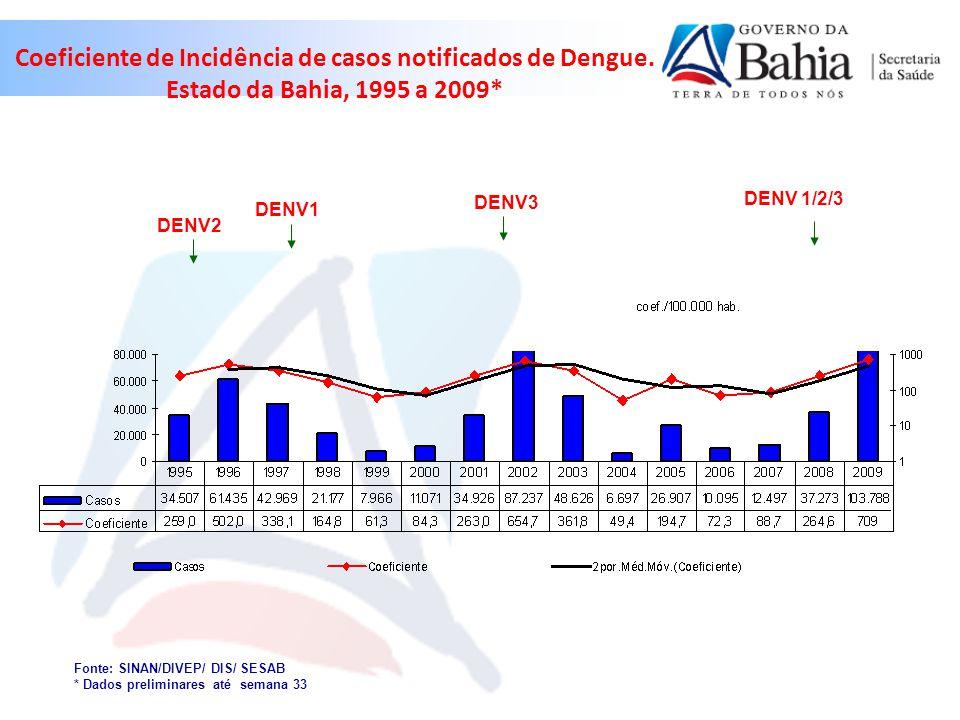 Dengue segundo semana epidemiológica e ano dos primeiros sintomas, Bahia, 2002 a 2009¹ ¹Dados preliminares Fonte: Divep / SESAB 2009- S.