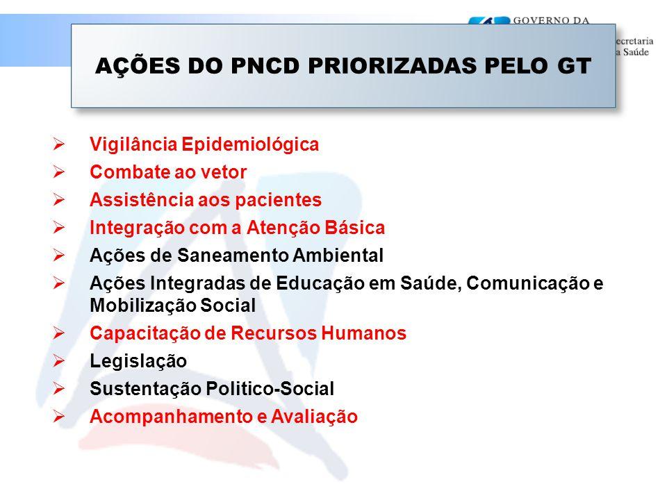  Vigilância Epidemiológica  Combate ao vetor  Assistência aos pacientes  Integração com a Atenção Básica  Ações de Saneamento Ambiental  Ações Integradas de Educação em Saúde, Comunicação e Mobilização Social  Capacitação de Recursos Humanos  Legislação  Sustentação Politico-Social  Acompanhamento e Avaliação AÇÕES DO PNCD PRIORIZADAS PELO GT