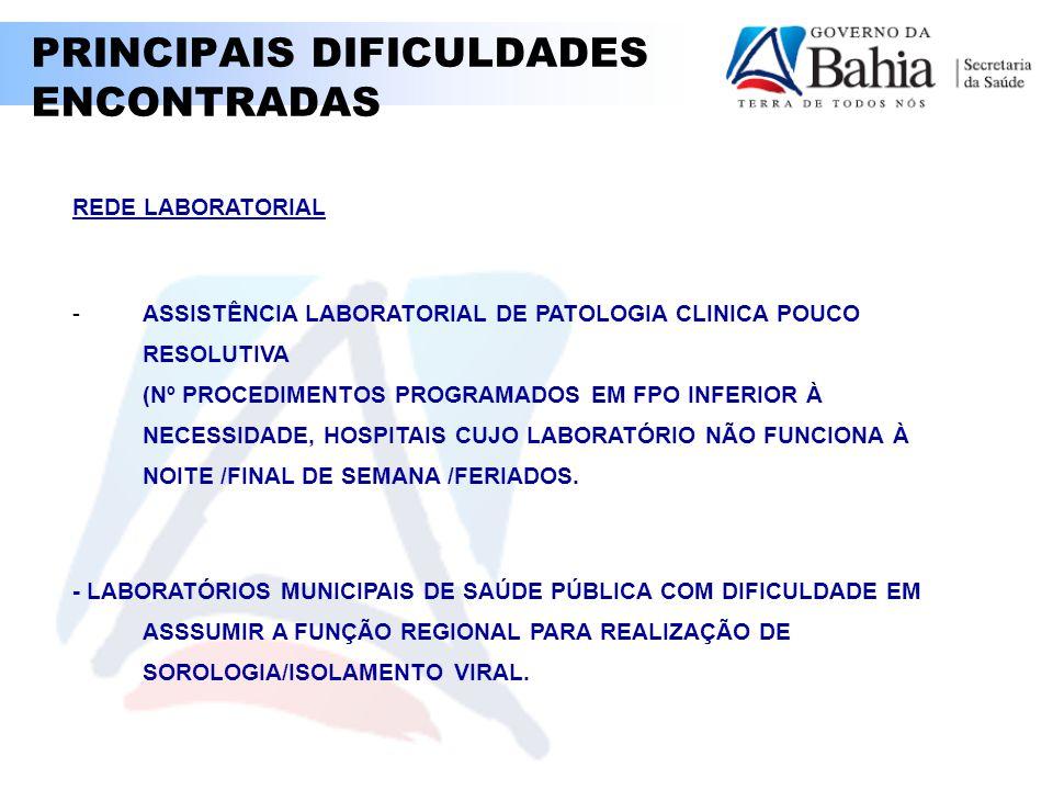 PRINCIPAIS DIFICULDADES ENCONTRADAS REDE LABORATORIAL -ASSISTÊNCIA LABORATORIAL DE PATOLOGIA CLINICA POUCO RESOLUTIVA (Nº PROCEDIMENTOS PROGRAMADOS EM FPO INFERIOR À NECESSIDADE, HOSPITAIS CUJO LABORATÓRIO NÃO FUNCIONA À NOITE /FINAL DE SEMANA /FERIADOS.