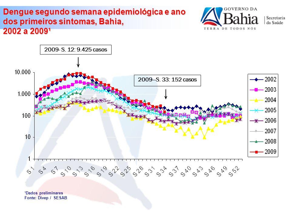 Coeficiente de Incidência de Dengue por 100.000 hab, por município, Bahia,2009*.