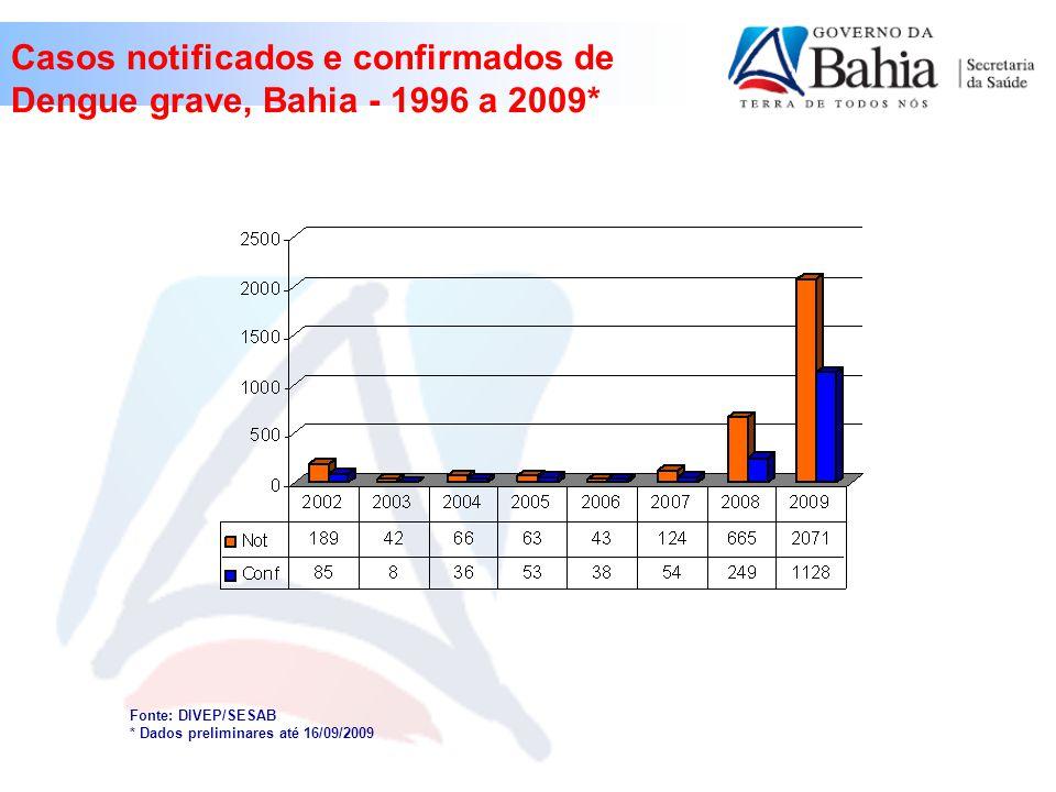 Casos notificados e confirmados de Dengue grave, Bahia - 1996 a 2009* Fonte: DIVEP/SESAB * Dados preliminares até 16/09/2009