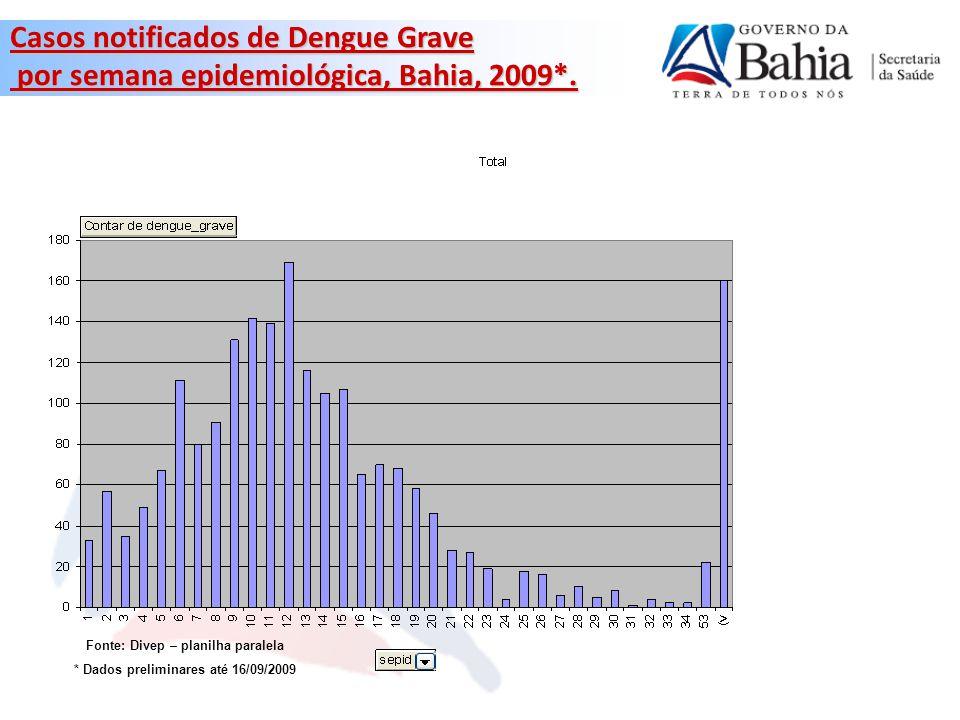 Número de ACE com vínculo de trabalho desprecarizado, Bahia 2009* *Dados até setembro 2009 ** Apenas 58% das Dires informaram Fonte: DIRES/ DIVEP/ SESAB.