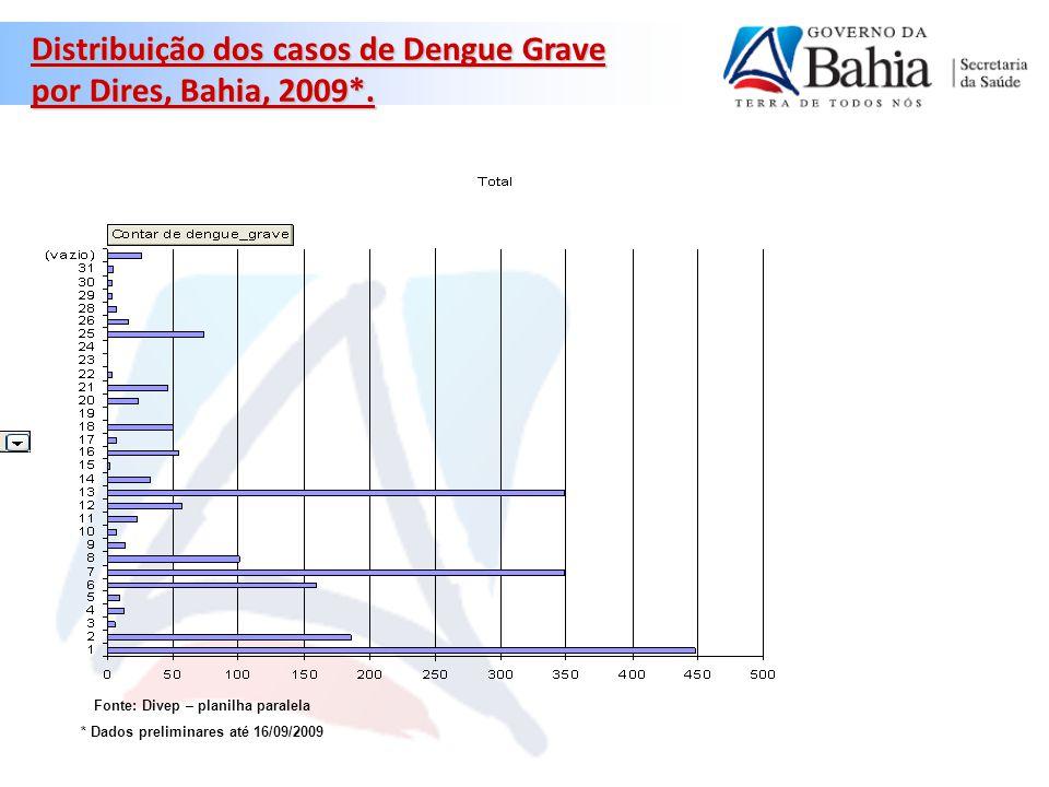 Distribuição dos casos de Dengue Grave por Dires, Bahia, 2009*.