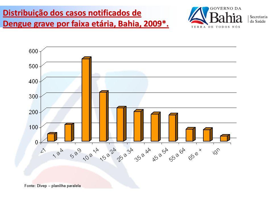 Distribuição dos casos notificados de Dengue grave por faixa etária, Bahia, 2009*.