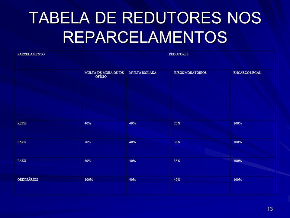 13 TABELA DE REDUTORES NOS REPARCELAMENTOS PARCELAMENTOREDUTORES MULTA DE MORA OU DE OFÍCIO MULTA ISOLADAJUROS MORATÓRIOSENCARGO LEGAL REFIS40% 25%100% PAES70%40%30%100% PAEX80%40%35%100% ORDINÁRIOS100%40% 100%
