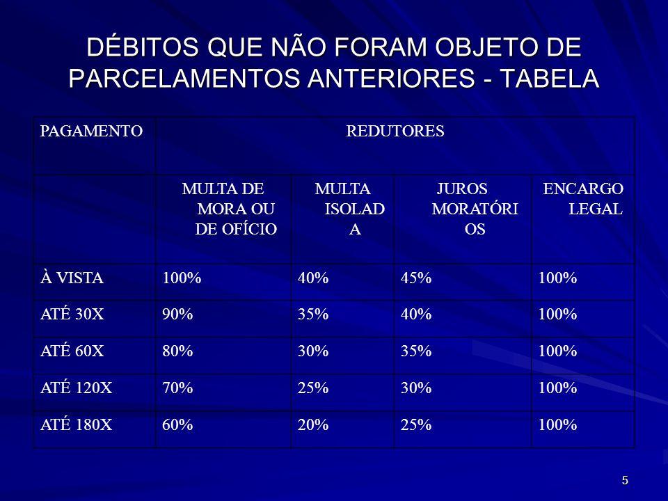 5 DÉBITOS QUE NÃO FORAM OBJETO DE PARCELAMENTOS ANTERIORES - TABELA PAGAMENTOREDUTORES MULTA DE MORA OU DE OFÍCIO MULTA ISOLAD A JUROS MORATÓRI OS ENCARGO LEGAL À VISTA100%40%45%100% ATÉ 30X90%35%40%100% ATÉ 60X80%30%35%100% ATÉ 120X70%25%30%100% ATÉ 180X60%20%25%100%