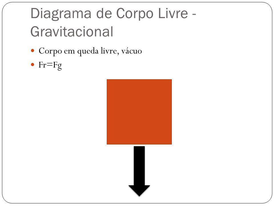 Diagrama de Corpo Livre - Gravitacional  Corpo em queda livre, vácuo  Fr=Fg