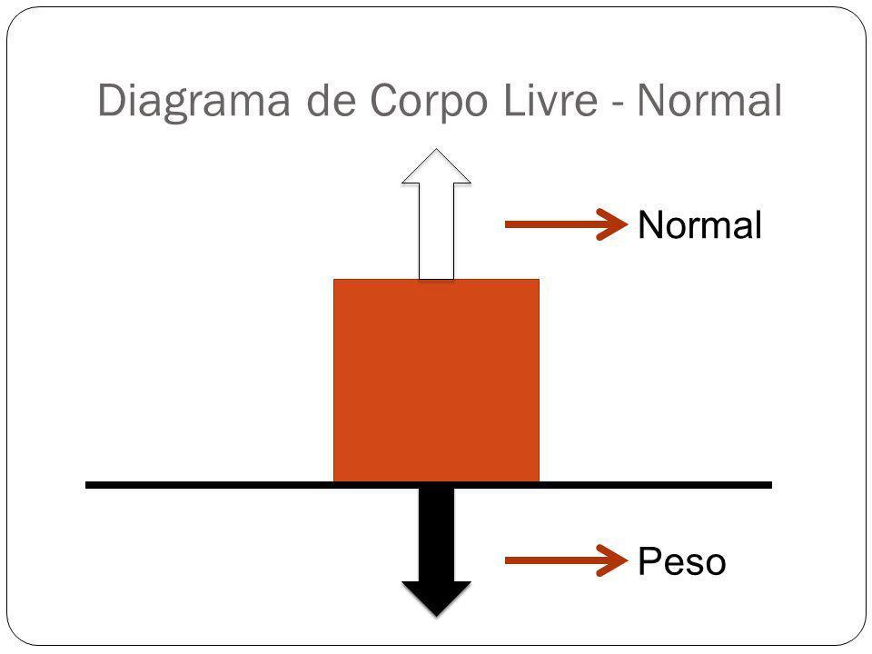 Diagrama de Corpo Livre - Normal Normal Peso