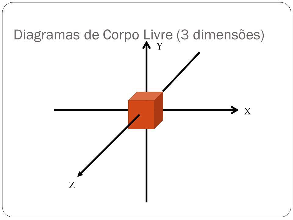 Diagramas de Corpo Livre (3 dimensões) X Y Z
