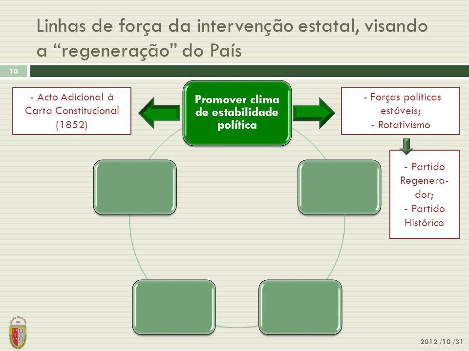 """Linhas de força da intervenção estatal, visando a """"regeneração"""" do País 2012 /10 /31 10 Promover clima de estabilidade política - Forças políticas est"""
