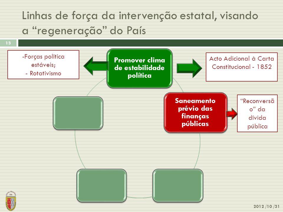 """Linhas de força da intervenção estatal, visando a """"regeneração"""" do País 2012 /10 /31 13 Promover clima de estabilidade política Saneamento prévio das"""