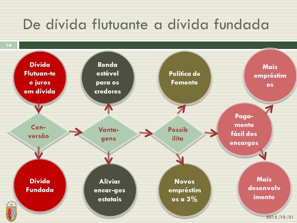 De dívida flutuante a dívida fundada 2012 /10 /31 16 Dívida Flutuan-te e juros em dívida Con- versão Dívida Fundada Vanta- gens Aliviar encar-gos esta