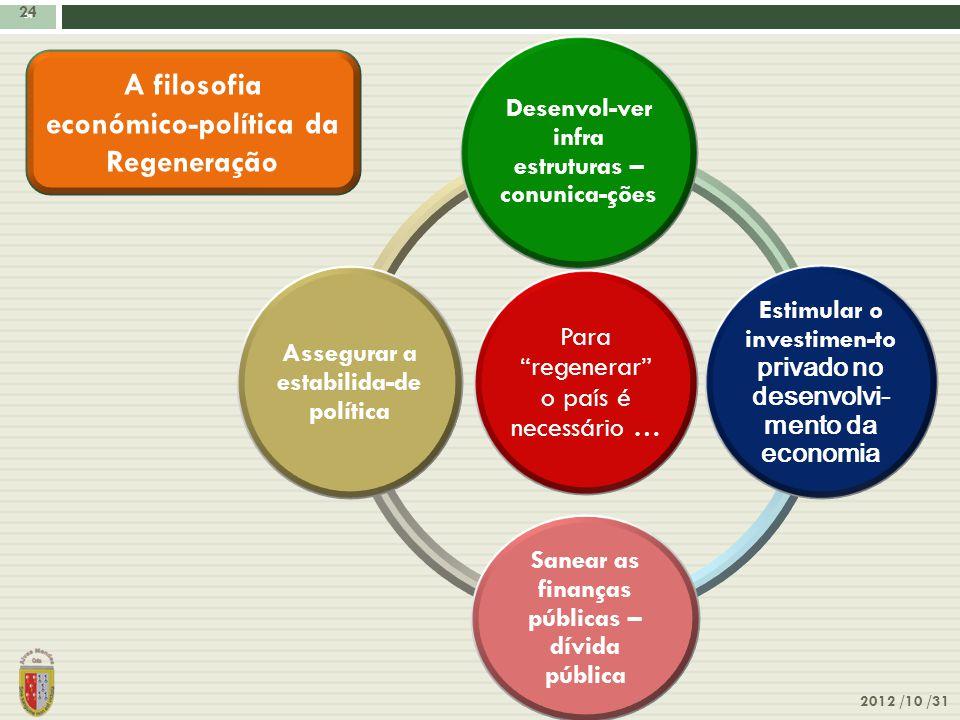 """24 2012 /10 /31 24 Para """"regenerar"""" o país é necessário … Desenvol-ver infra estruturas – conunica-ções Estimular o investimen-to privado no desenvolv"""