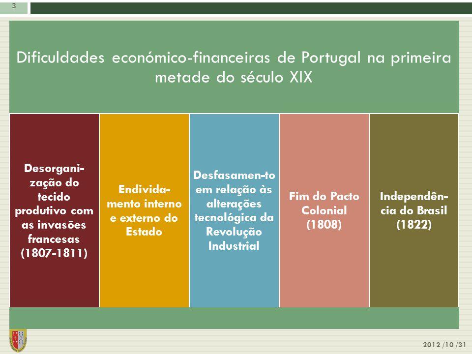 3 3 Dificuldades económico-financeiras de Portugal na primeira metade do século XIX Desorgani- zação do tecido produtivo com as invasões francesas (18