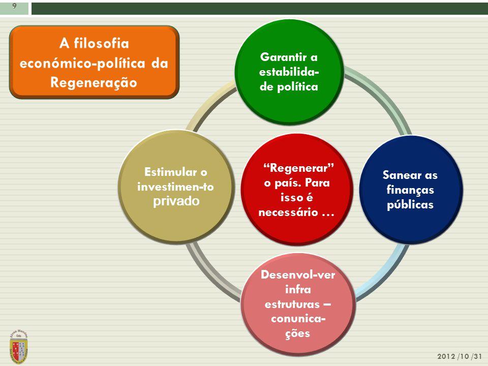 """9 2012 /10 /31 9 """"Regenerar"""" o país. Para isso é necessário … Garantir a estabilida- de política Sanear as finanças públicas Desenvol-ver infra estrut"""