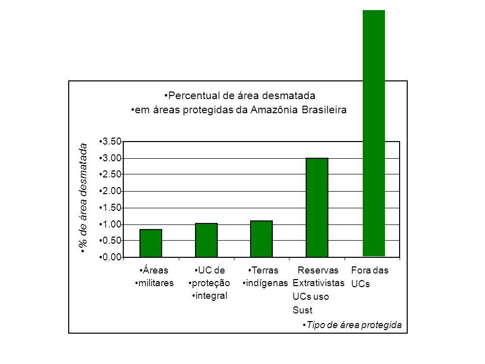 •Percentual de área desmatada •em áreas protegidas da Amazônia Brasileira •0.00 •0.50 •1.00 •1.50 •2.00 •2.50 •3.00 •3.50 •Áreas •militares •UC de •pr