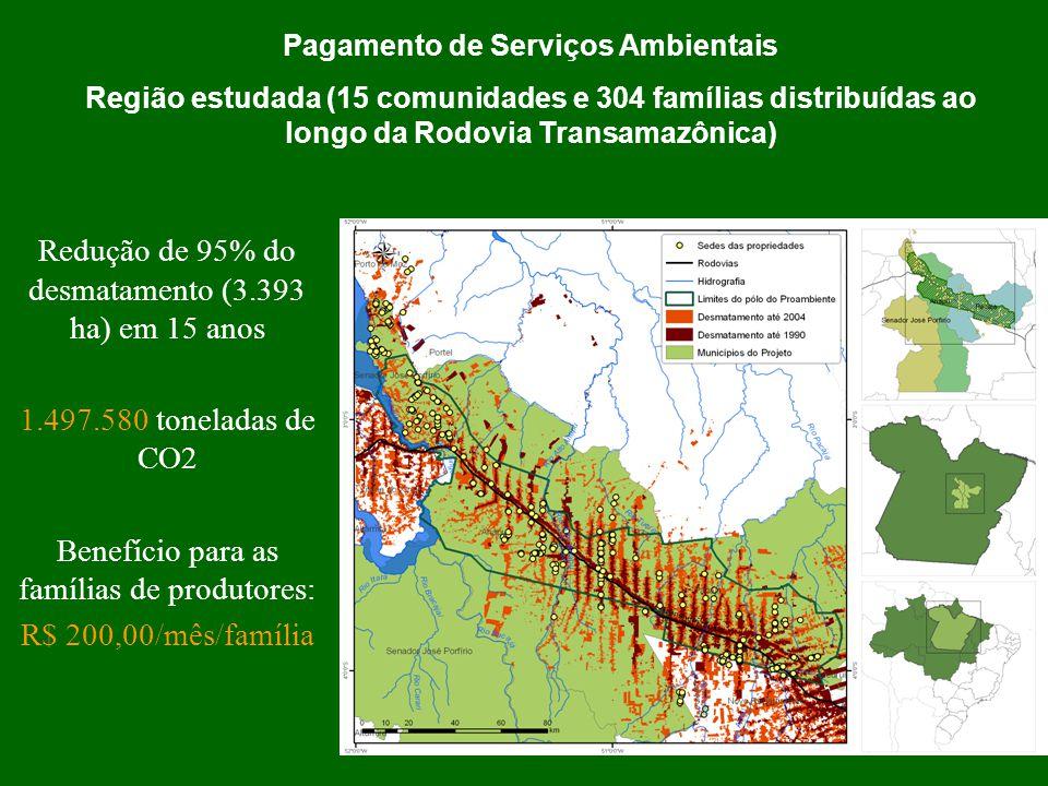 Pagamento de Serviços Ambientais Região estudada (15 comunidades e 304 famílias distribuídas ao longo da Rodovia Transamazônica) Redução de 95% do des