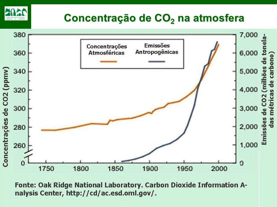 Concentração de CO 2 na atmosfera