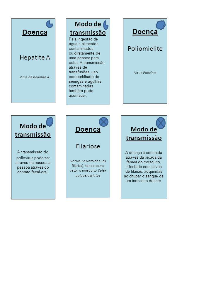Doença Hepatite A Vírus de hepatite A. Modo de transmissão Pela ingestão de água e alimentos contaminados ou diretamente de uma pessoa para outra. A t