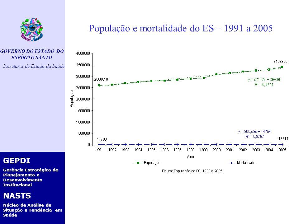 GOVERNO DO ESTADO DO ESPÍRITO SANTO Secretaria de Estado da Saúde GEPDI Gerência Estratégica de Planejamento e Desenvolvimento Institucional NASTS Núcleo de Análise de Situação e Tendência em Saúde Mortalidade Infantil do ES, 2000 a 2005