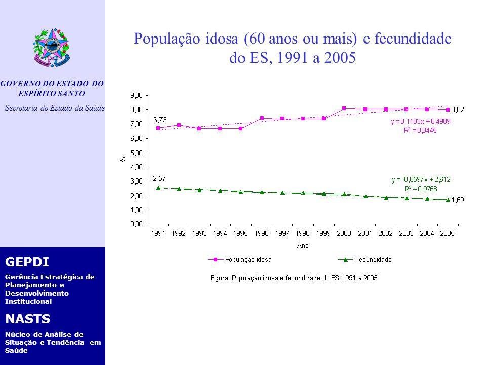 GOVERNO DO ESTADO DO ESPÍRITO SANTO Secretaria de Estado da Saúde GEPDI Gerência Estratégica de Planejamento e Desenvolvimento Institucional NASTS Núcleo de Análise de Situação e Tendência em Saúde Mortalidade Infantil por macro e microrregião do ES, 2000 a 2005