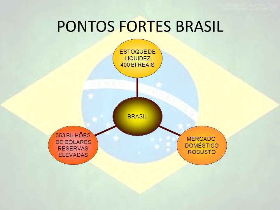 PONTOS FORTES BRASIL BRASIL ESTOQUE DE LIQUIDEZ 400 BI REAIS MERCADO DOMÉSTICO ROBUSTO 353 BILHÕES DE DÓLARES RESERVAS ELEVADAS