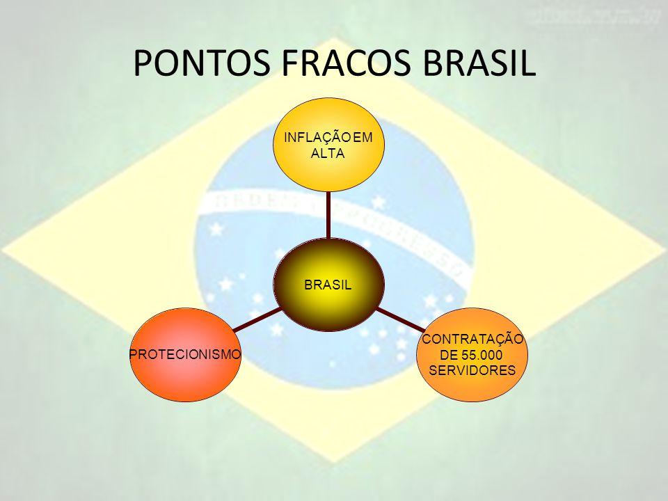 PONTOS FRACOS BRASIL BRASIL INFLAÇÃO EM ALTA CONTRATAÇÃO DE 55.000 SERVIDORES PROTECIONISMO