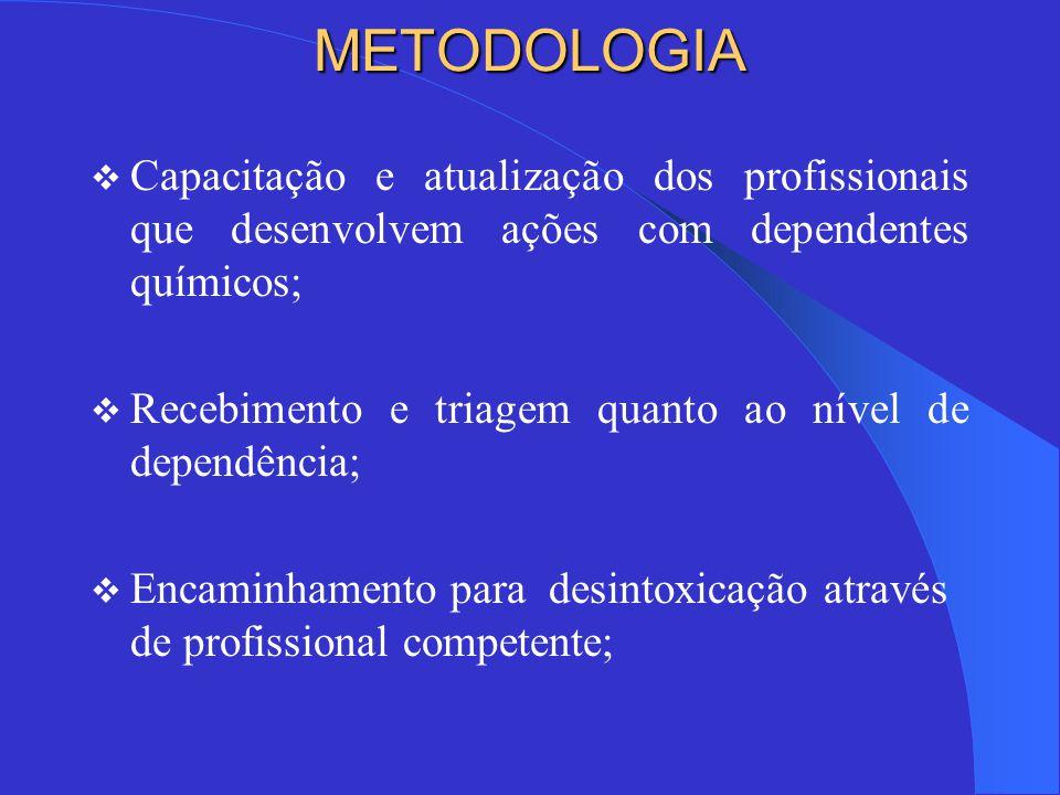 METODOLOGIA  Capacitação e atualização dos profissionais que desenvolvem ações com dependentes químicos;  Recebimento e triagem quanto ao nível de dependência;  Encaminhamento para desintoxicação através de profissional competente;