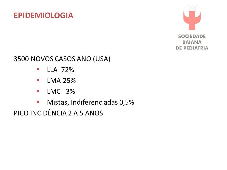 EPIDEMIOLOGIA 3500 NOVOS CASOS ANO (USA)  LLA 72%  LMA 25%  LMC 3%  Mistas, Indiferenciadas 0,5% PICO INCIDÊNCIA 2 A 5 ANOS
