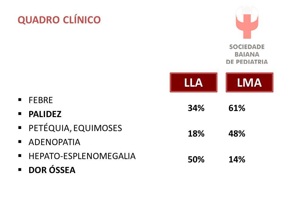 QUADRO CLÍNICO  FEBRE  PALIDEZ  PETÉQUIA, EQUIMOSES  ADENOPATIA  HEPATO-ESPLENOMEGALIA  DOR ÓSSEA 34% 61% 18% 48% 50% 14% LLALMA