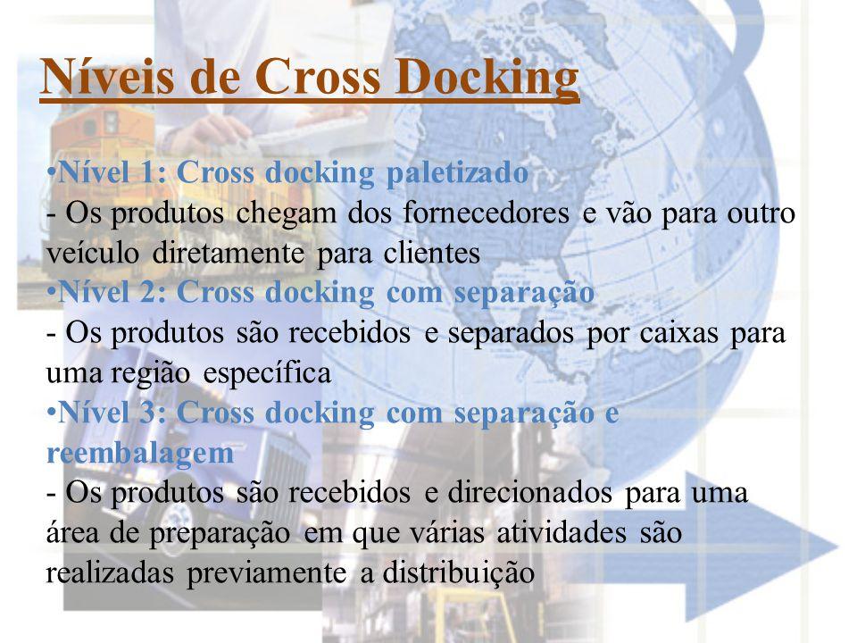 Níveis de Cross Docking • Nível 1: Cross docking paletizado - Os produtos chegam dos fornecedores e vão para outro veículo diretamente para clientes • Nível 2: Cross docking com separação - Os produtos são recebidos e separados por caixas para uma região específica • Nível 3: Cross docking com separação e reembalagem - Os produtos são recebidos e direcionados para uma área de preparação em que várias atividades são realizadas previamente a distribuição