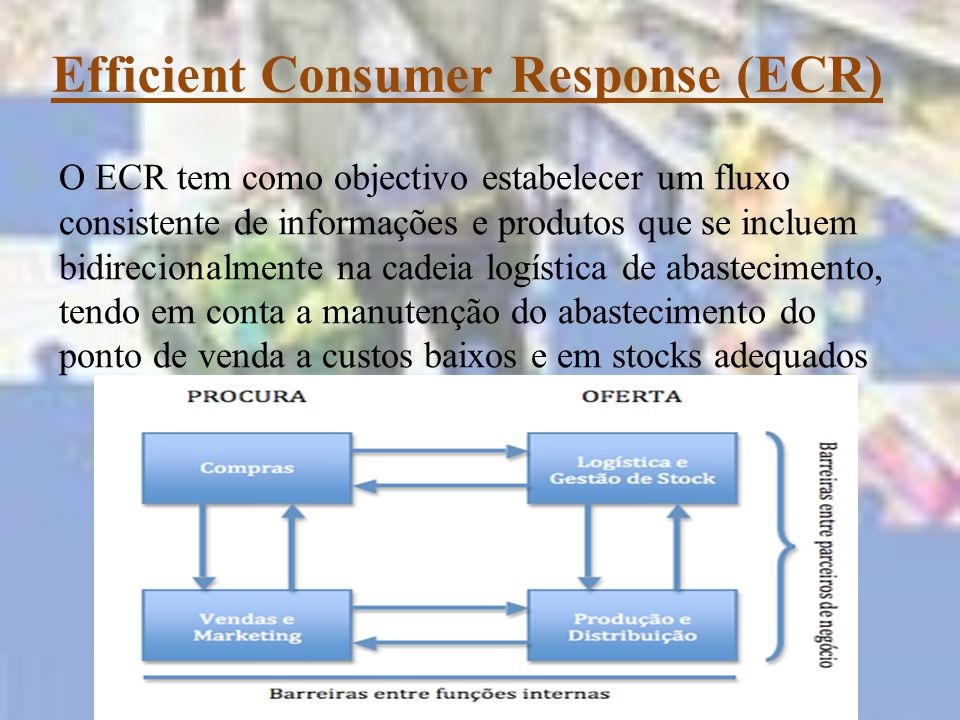 Estratégias do ECR Introdução eficiente de novos produtos Redução de Tempo e custos na reposição de produtos: repor o produto certo, no local certo, na hora certa, da maneira mais eficiente possivel -Mudança de hábitos dos consumidore - Imitação dos produtos líderes - Alongar a vida útil do produto - Tentativa de solucionar um problema