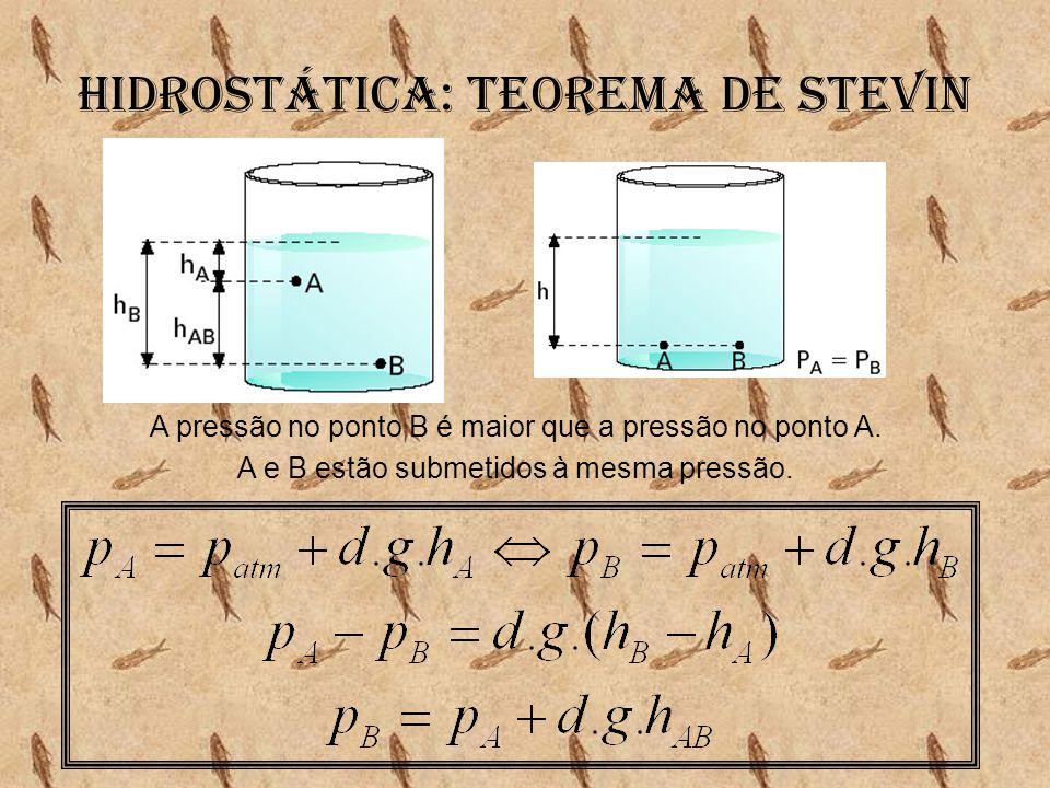 A pressão no ponto B é maior que a pressão no ponto A. A e B estão submetidos à mesma pressão.