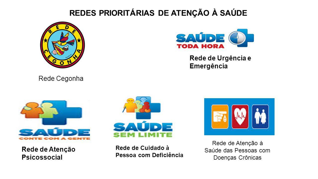 REDES PRIORITÁRIAS DE ATENÇÃO À SAÚDE Rede Cegonha Rede de Urgência e Emergência Rede de Atenção Psicossocial Rede de Cuidado à Pessoa com Deficiência Rede de Atenção à Saúde das Pessoas com Doenças Crônicas
