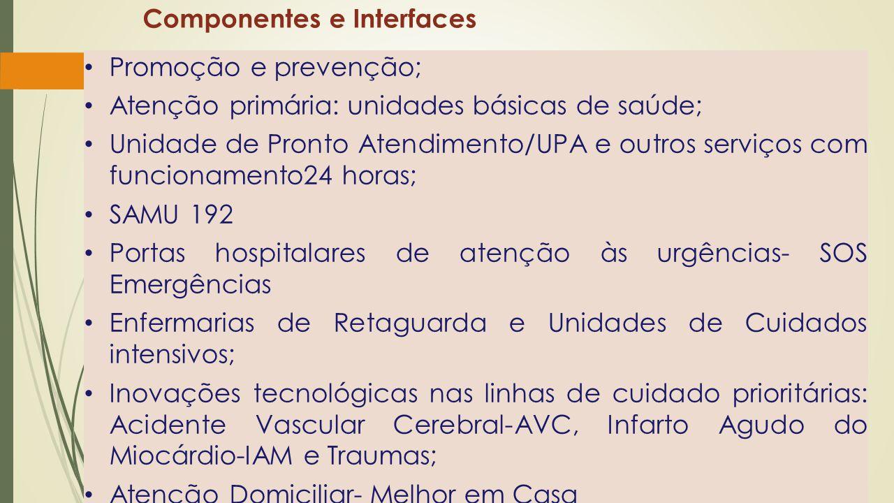 Componentes e Interfaces • Promoção e prevenção; • Atenção primária: unidades básicas de saúde; • Unidade de Pronto Atendimento/UPA e outros serviços com funcionamento24 horas; • SAMU 192 • Portas hospitalares de atenção às urgências- SOS Emergências • Enfermarias de Retaguarda e Unidades de Cuidados intensivos; • Inovações tecnológicas nas linhas de cuidado prioritárias: Acidente Vascular Cerebral-AVC, Infarto Agudo do Miocárdio-IAM e Traumas; • Atenção Domiciliar- Melhor em Casa