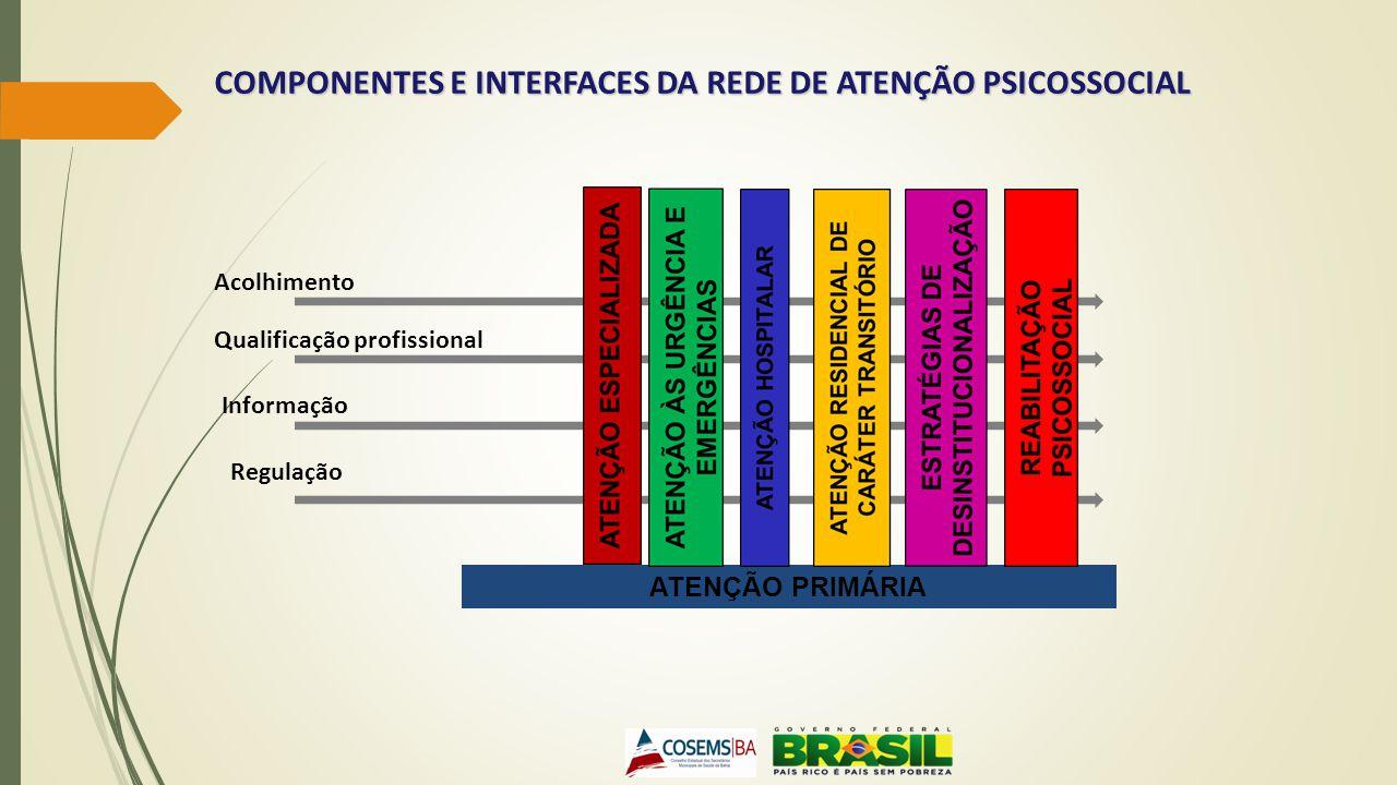Acolhimento Informação Qualificação profissional Regulação COMPONENTES E INTERFACES DA REDE DE ATENÇÃO PSICOSSOCIAL ATENÇÃO PRIMÁRIA