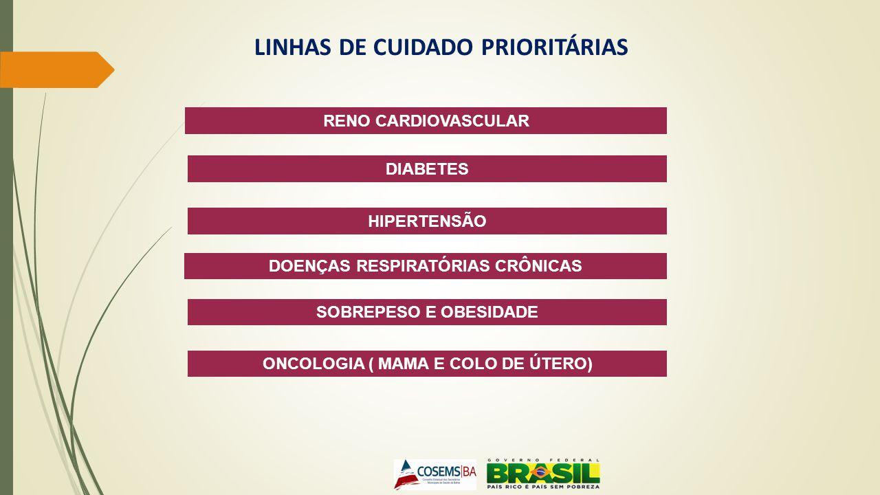 LINHAS DE CUIDADO PRIORITÁRIAS RENO CARDIOVASCULAR DIABETES HIPERTENSÃO DOENÇAS RESPIRATÓRIAS CRÔNICAS HIPERTENSÃO SOBREPESO E OBESIDADE HIPERTENSÃO ONCOLOGIA ( MAMA E COLO DE ÚTERO)