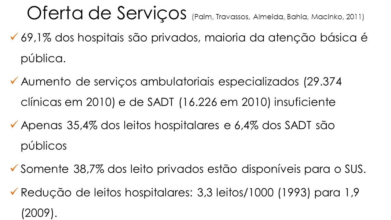Oferta de Serviços (Paim, Travassos, Almeida, Bahia, Macinko, 2011)  69,1% dos hospitais são privados, maioria da atenção básica é pública.