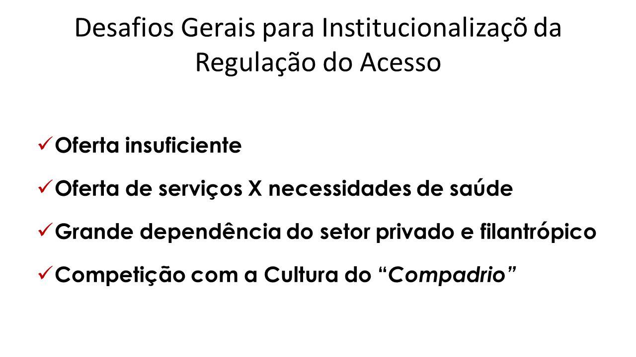 Desafios Gerais para Institucionalizaçõ da Regulação do Acesso  Oferta insuficiente  Oferta de serviços X necessidades de saúde  Grande dependência do setor privado e filantrópico  Competição com a Cultura do Compadrio