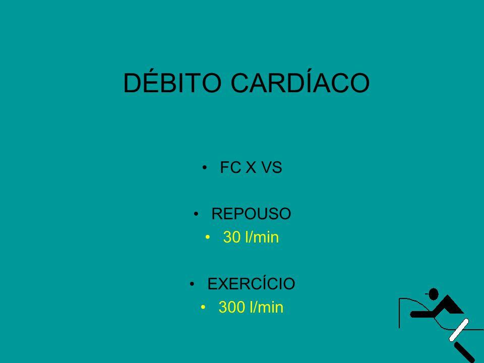 DÉBITO CARDÍACO •FC X VS •REPOUSO •30 l/min •EXERCÍCIO •300 l/min