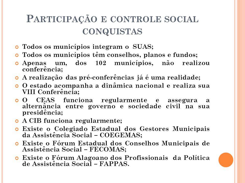 P ARTICIPAÇÃO E CONTROLE SOCIAL CONQUISTAS Todos os municípios integram o SUAS; Todos os municípios têm conselhos, planos e fundos; Apenas um, dos 102